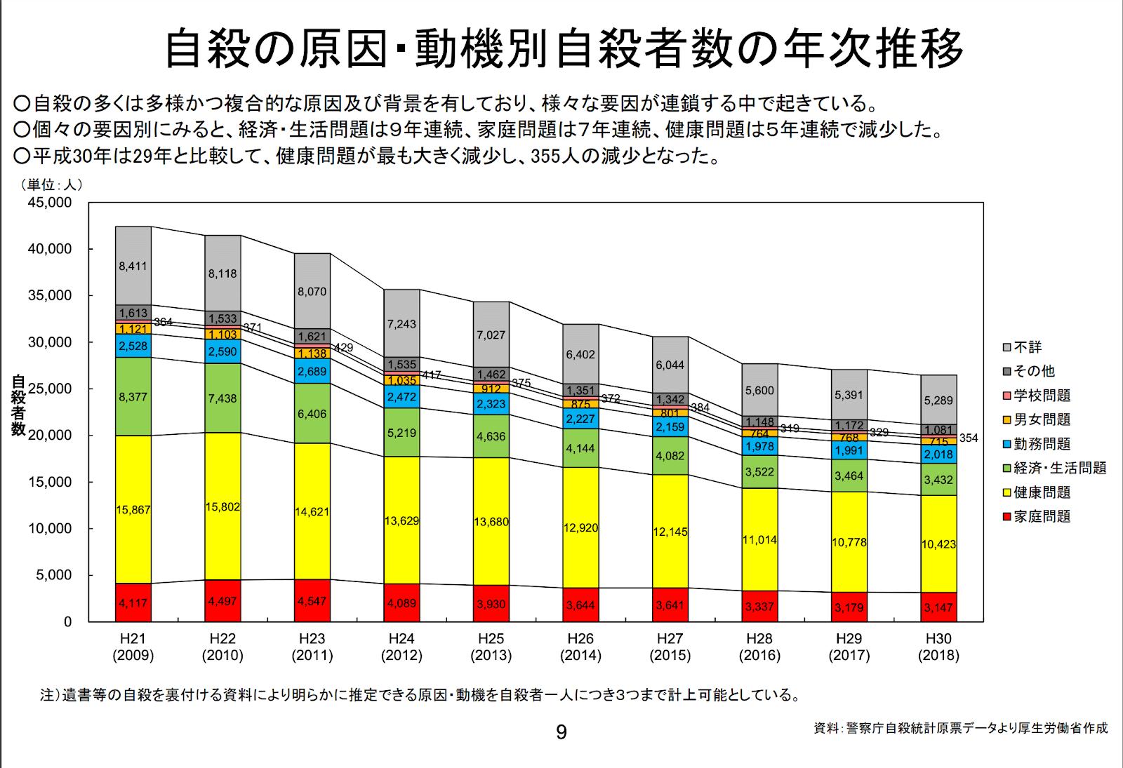 自殺の原因・動機別自殺者数の年次推移