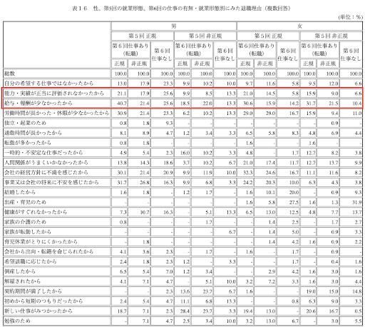 表16 性、第5回の就業形態、第6回の仕事の有無・就業形態別にみた退職理由(複数回答)